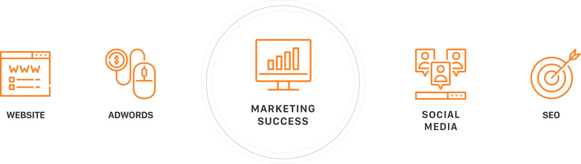 marketing-success-website-adwords-social-media-seo